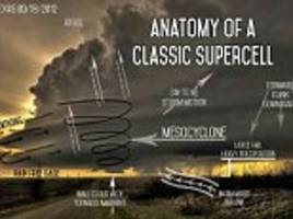 the science of superstorms: diagrams reveal the perilous processes taking place in tornadoes, thunderstorms and more